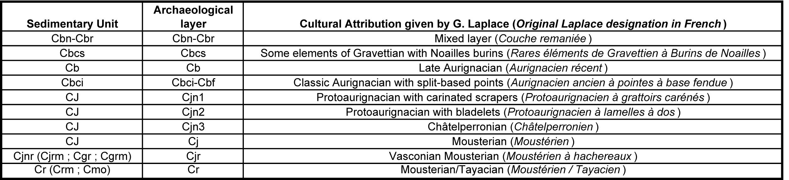 Radiocarbon (AMS) dating the Classic Aurignacian, Proto-Aurignacian