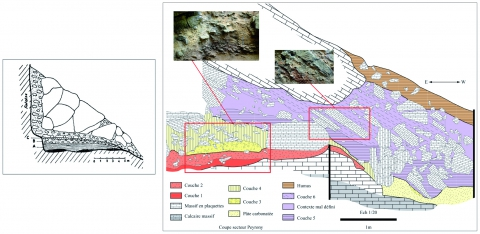 Figure 3 - On the left, D. Peyrony's stratigraphic section; on the right, the 2007 stratigraphic section.