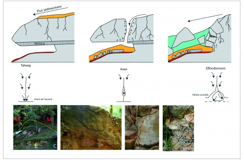 Figure 8 - Evolution of the Castanet shelter and formation of the geoarchaeological deposits. Photo captions from left to right: E= scree, M= limestone massif, C= Castanet south; Peyrony section after extraction of block K, note the presence of the continuity of block K in the section; formation of scree after ceiling collapse; interstitial filling in of scree with carbonated formations.