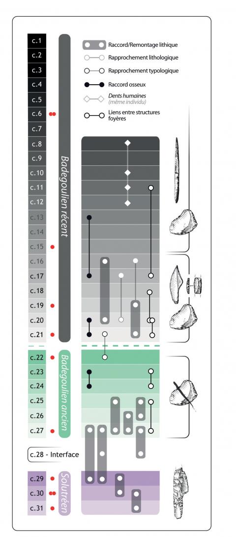 une similitude entre la datation relative et la datation radiométrique lovoo site de rencontre