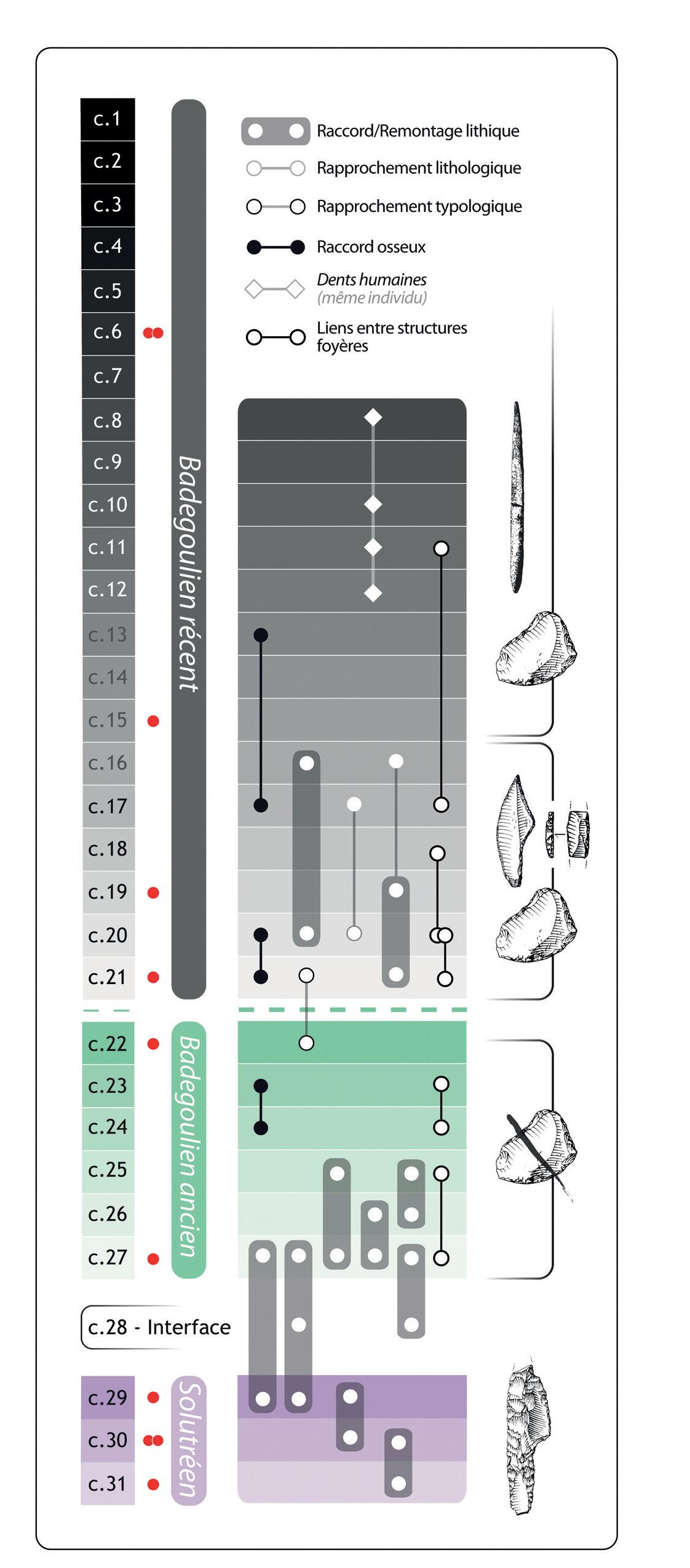 Quelle est la tranche d'âge pour laquelle la datation du carbone-14 peut être utilisée rencontre Ariane se terminant