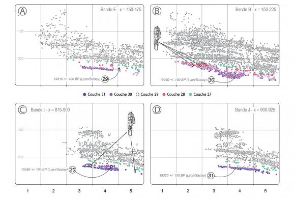 Comment la datation radiométrique supporte-t-elle l'évolution