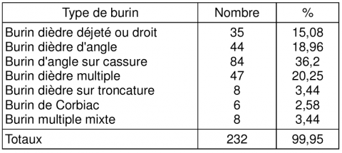 Table 3 – Breakdown of the burins.
