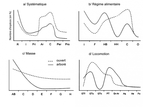 Figure 3 - Ideal ecological profiles, according to Péan 2001 (cf. légend table 1)