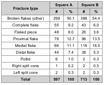 Table 8 - Chert fracture type proportions.
