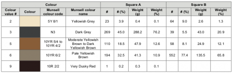 Table 9 - Chert colour values and corresponding Munsell® Colour (Geological Rock-Colour Chart).