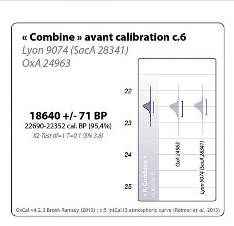 Figure 8 – « Combine » and calibration of the two 14C measurements from the same antler waste from l. 6 (OxCal v4.2.: Bronk Ramsey 2013).