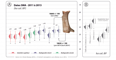 Figure 5 – Results of the 2011-2013 AMS radiocarbon dates. A: Summary of the 11 calibrated new dates. Note the similarity between the 14C measurements made by Oxford and Lyon/Saclay on the same antler waste (l. 6). B: Comparison with a selection of 14C dates (AMS) from raclette-yielding assemblages from the French Badegoulian (data from Debout et al. 2012; Pétillon and Ducasse 2012; Primault et al. 2007) and AMS radiocarbon dates from Badegoulian-type assemblages from Central Europe (data from Terberger 2013).
