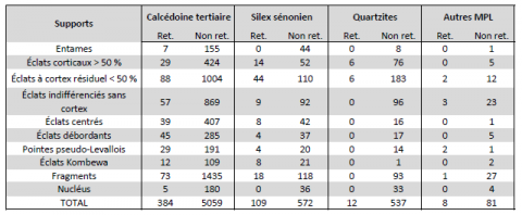 Table 3 - Roc de Combe (Lot), Number of retouched and unretouched blanks by blank category and lithic raw material.