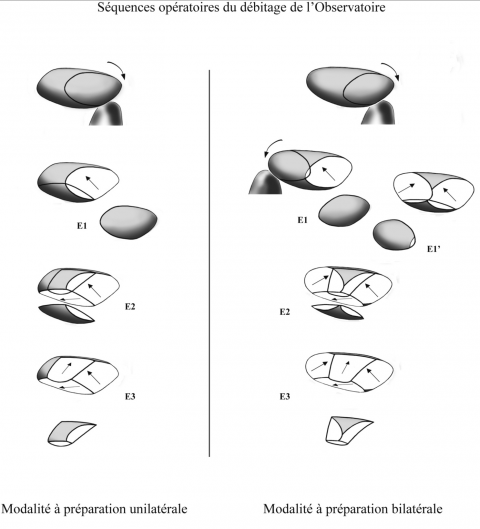 Figure 25 - Schematic drawing synthesizing the system of debitage of the large flakes with a cortical biseau, or debitage of the « Observatoire » type (drawing by M. Grenet). After the production of the predetermined flake (E3), this débitage could go on to produce naturally backed flakes or prepared flakes. However the study of the lithic collection shows us that this continuation in the production was not systematic and even so, was then associated with a change in the objectives of the production.