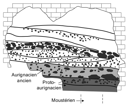 Figure 2 - Frontal profile of the cave of Les Abeilles (modified from Laplace et al. 2006).