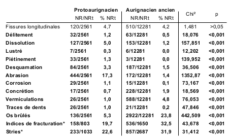 Table 1 - Number of Specimens, percentages and Chi2 test results for bone surface alterations in the Protoaurignacian and Early Aurignacian layers at Les Abeilles. *Percentages of fracture were calculated on marrow-bearing bones. Cutmarks percentages were calculated only using remains with an observable surface.