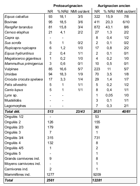 "Table 2 - The faunal spectra at Les Abeilles: Number of Specimens (NR), % of Number of Identified Specimens (%NRd) and Minimum Number of Individuals (NMI). Abbreviation: ""ind."" = indeterminate."