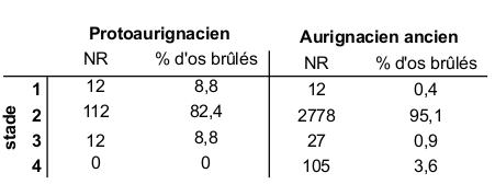 Table 3 - Characterization of the burned remains uncovered in the Protoaurignacian and Early Aurignacian layers at Les Abeilles with values calculated as a function of the Number of Specimens and the percentage of burned bones. Combustion stages are as in Costamagno et al. 2009.