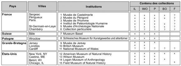 Which Aurignacians Were At Abri Blanchard Sergeac Dordogne