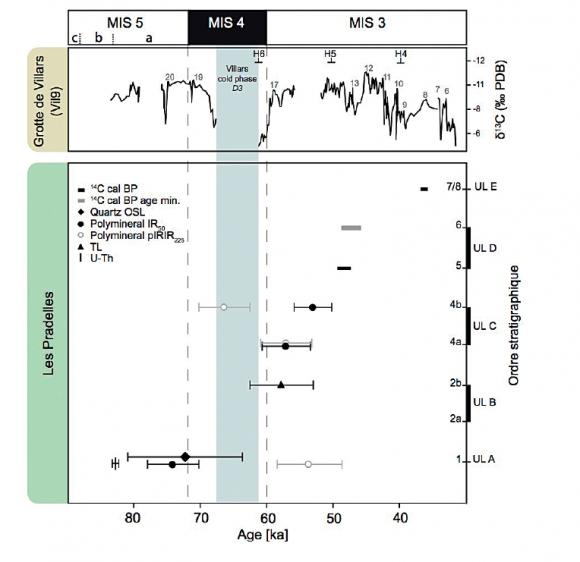 Datation radiométrique des roches sédimentaires généralement infructueuses