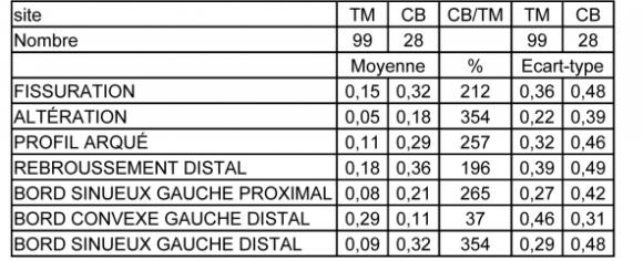 L outil id al analyse du standard levallois des sites - Difference entre sommaire et table des matieres ...