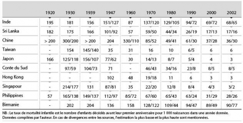 1. Evolution de la mortalité infantile (0-1 an)