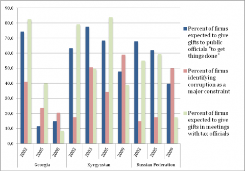 Figure  - Data on corruption in Georgia, Kyrgyzstan and Russia based on the Business Environment and Enterprise Performance Surveys (BEEPS) carried out by the World Bank and the European Bank for Reconstruction and Development.