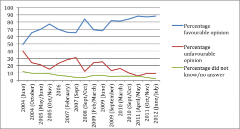 Figure  - Respondents' opinion of Georgian law enforcement (2004 - 2012)