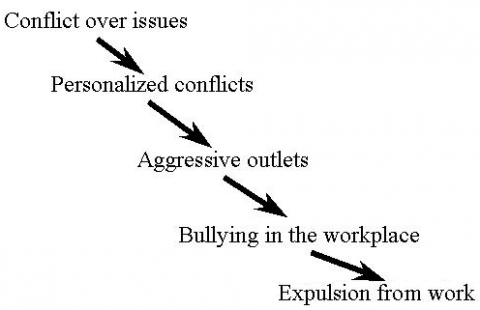 Figure 1. Different stages involved in the escalation process of dispute-related bullying