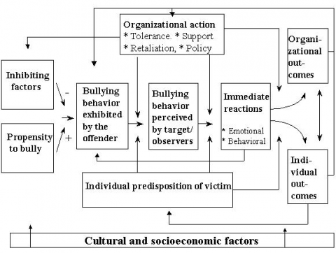Figure 2. A conceptual framework for the study and management of bullying at work