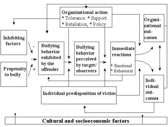 the nature causes and consequences of bullying at work the