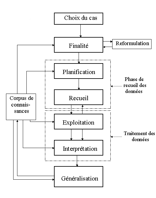 dissertation litteraire methodologie