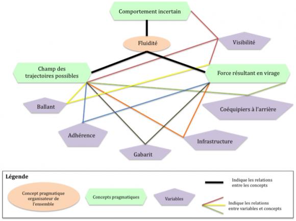 Competences Collectives Et Formation A La Conduite D Engins De