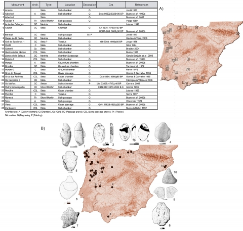 5. Up: Stelae, statues and menhirs in Iberian megaliths with their references and location, after Bueno Ramírez et al. 2007. Down: Decorated anthropomorphic statuettes of the Iberian Megaliths, after Bueno Ramírez et al. 2007.