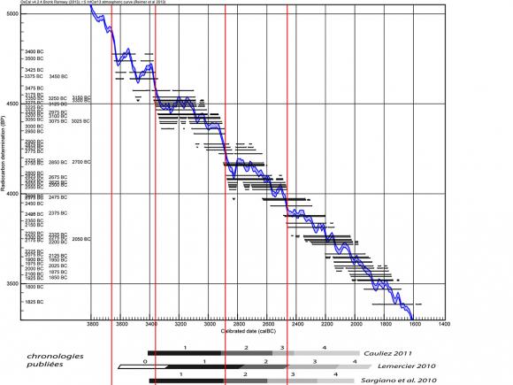 différence entre les techniques de datation absolues relatives et chronométriques Macao Agence de rencontres