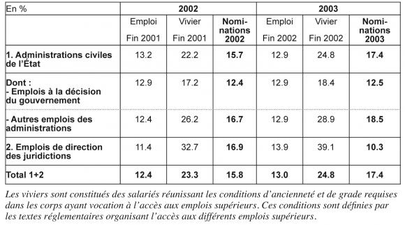 L Inegalite Entre Les Femmes Et Les Hommes Dans La Haute Fonction