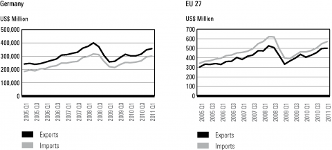 Figure 9.4 – Imports–exports: Germany and the EU, 2005–11 (in US$ million)