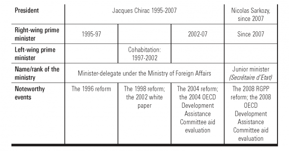 How Development Assistance from France and the United