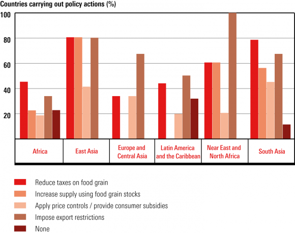 the food crisis and food security towards a new world food order  figure 5 policy actions to address rising food prices by region