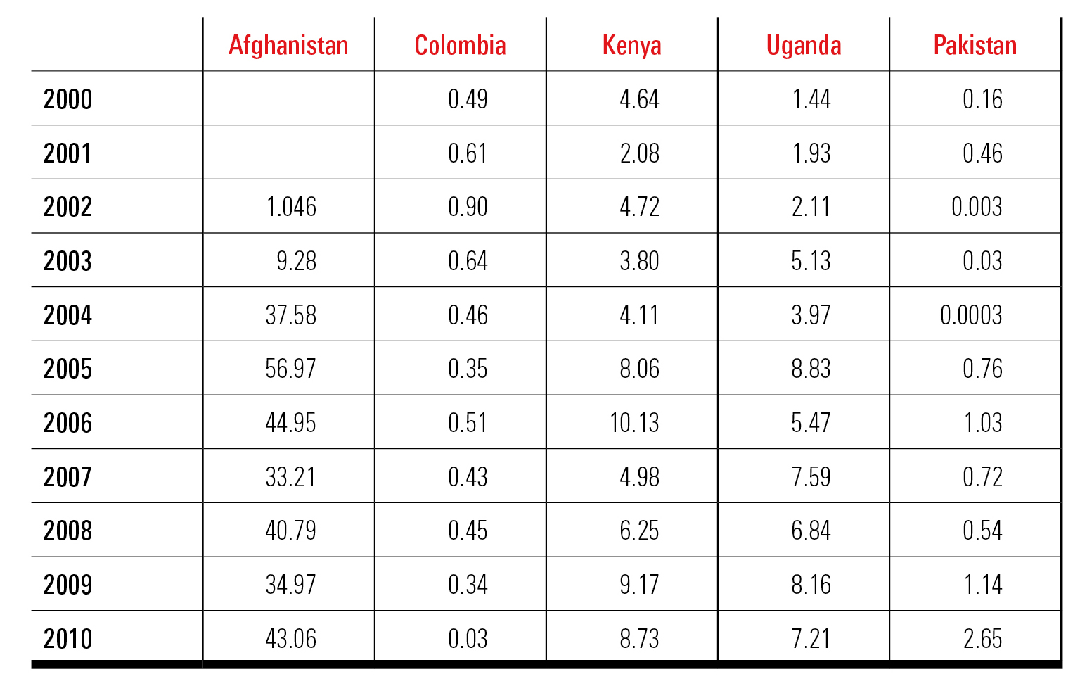 Procurement of goods and services by international