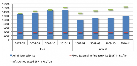 Figure 2: Administered Prices and External Reference Prices for Rice and Wheat in India (INR/ton)