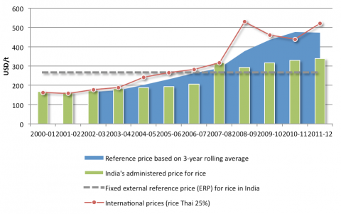 Figure 3: India's Minimum Support Price for Rice, and International Prices 2000 – 2012 (USD)