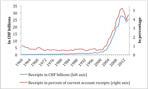 Graph. 1. Merchanting receipts in CHF billions and in percentage of current account receipts