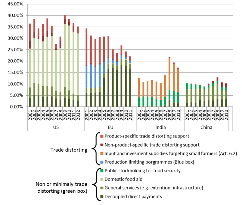 The Role Of Trade And Trade Policy In Advancing The 2030 Development