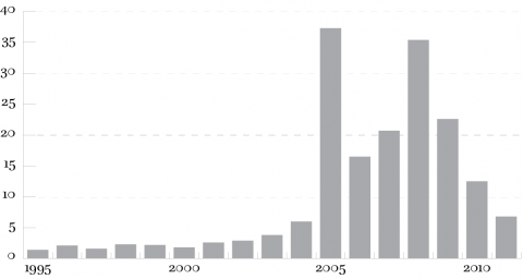 Figure 11.1. Inter-Arab foreign direct investments (FDI) inflows (USD billion, 1995-2011).