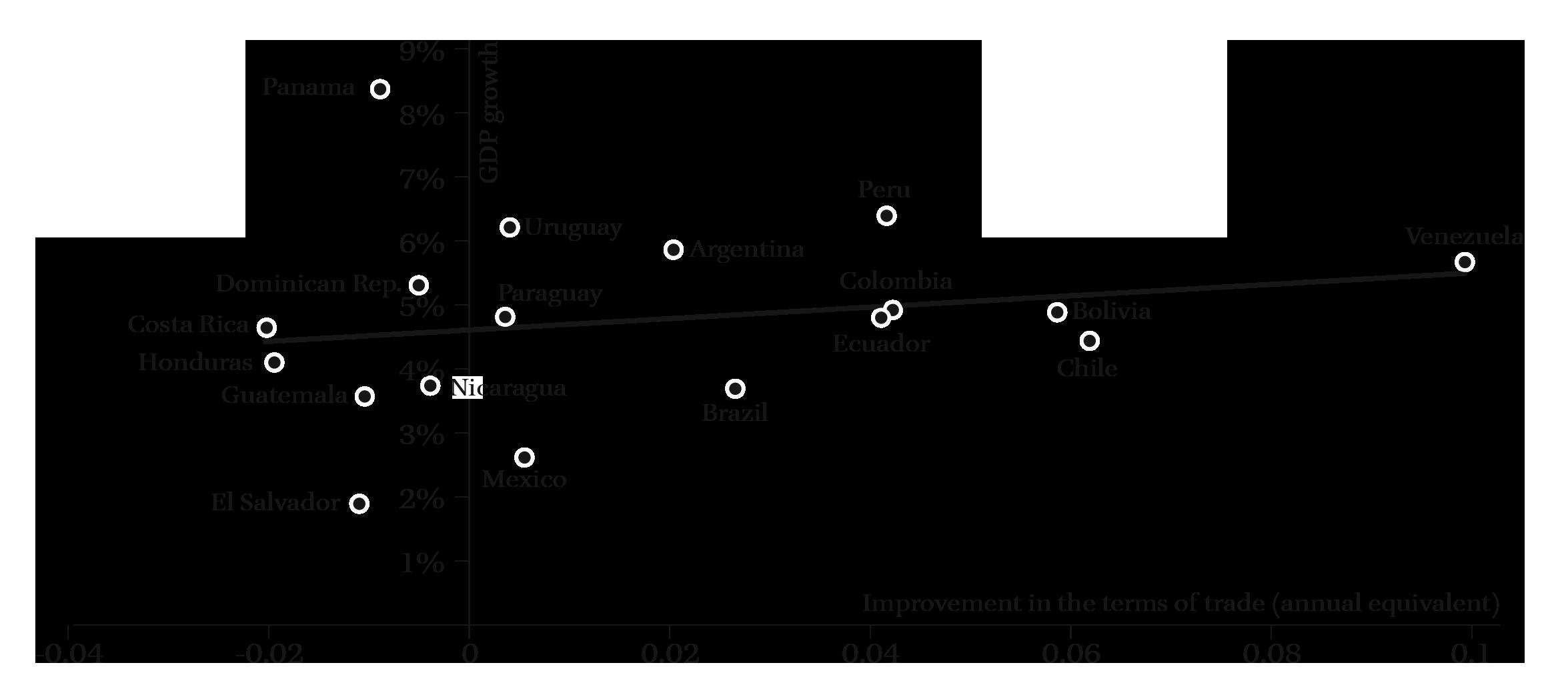 Commodity-Led Development in Latin America