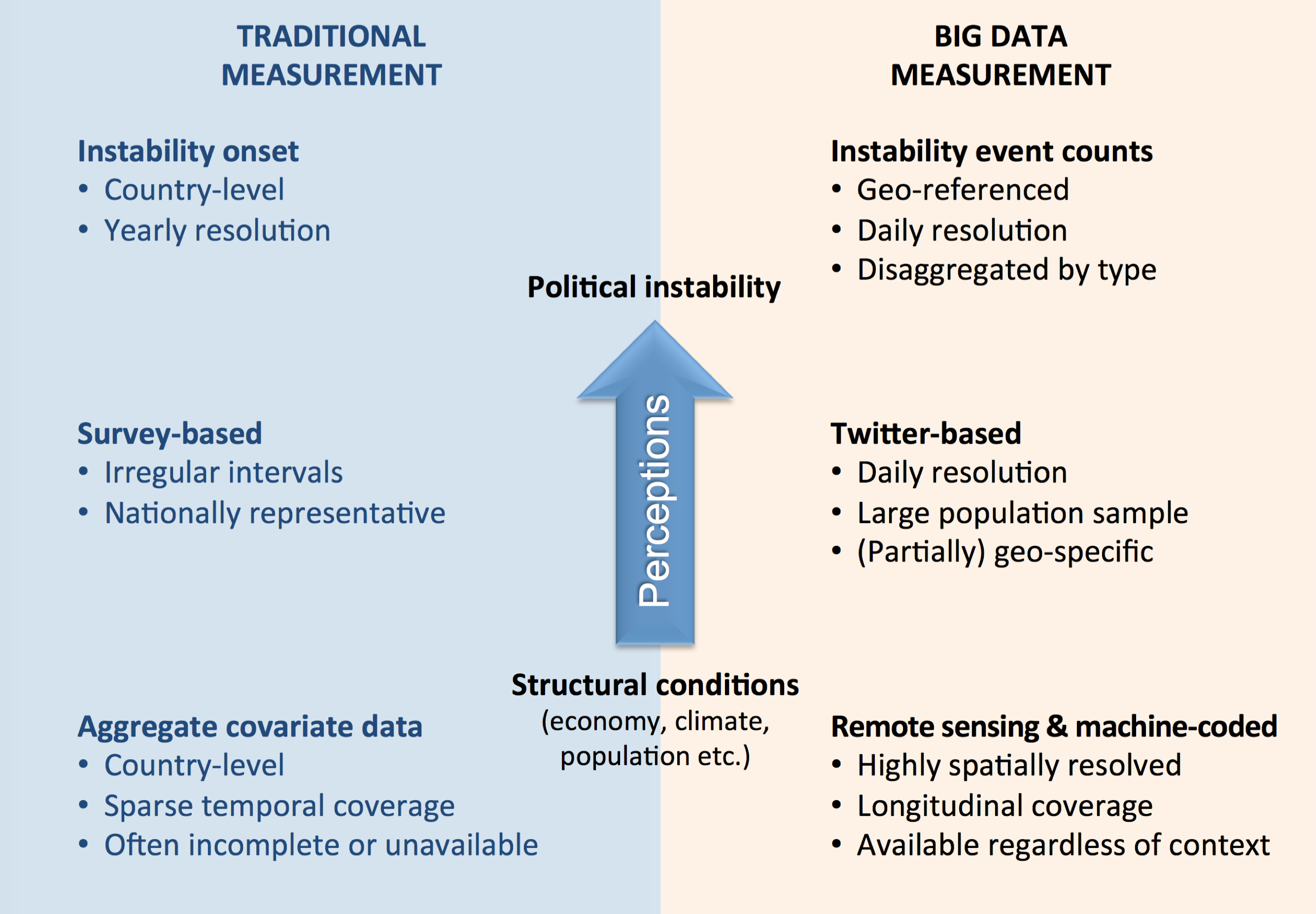 Big Data for Monitoring Political Instability