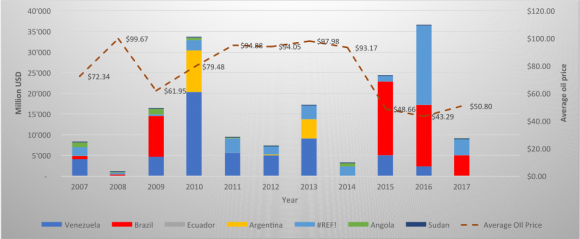 China's Oil and Gas Footprint in Latin America and Africa