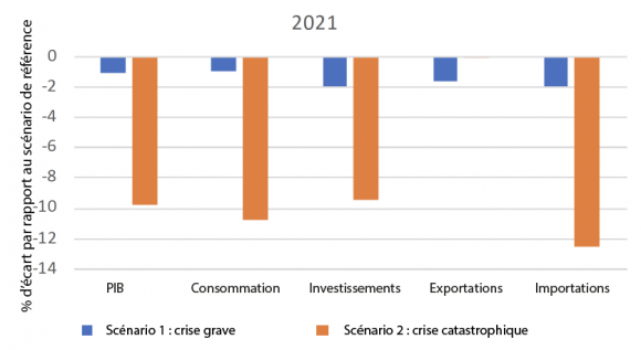 Evaluation De L Impact Economique De La Covid 19 En Afrique Subsaharienne Perspectives A Partir D Un Modele D Equilibre General Calculable Egc