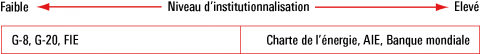 Figure 1 – Niveau d'institutionnalisation