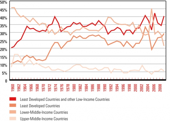 the exploitation of low income countries by Essay on national income the exploitation of low-income countries by high-income countries introduction over the years living conditions around the.