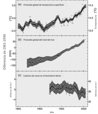 Cambio Climático Las Contradicciones Del Capitalismo