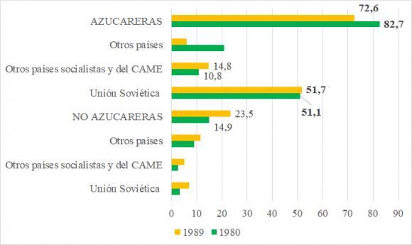La Cuestión Agraria Cubana Aciertos Y Desaciertos En El