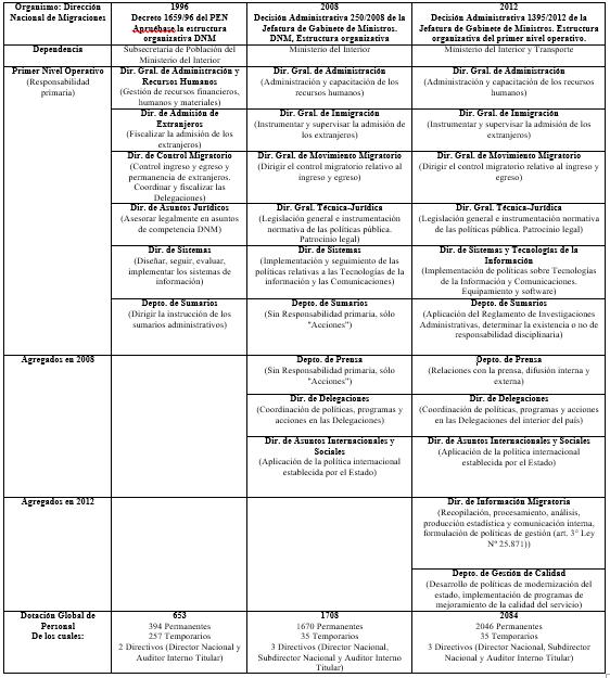 Política Migratoria Y Capacidad Estatal La Dirección